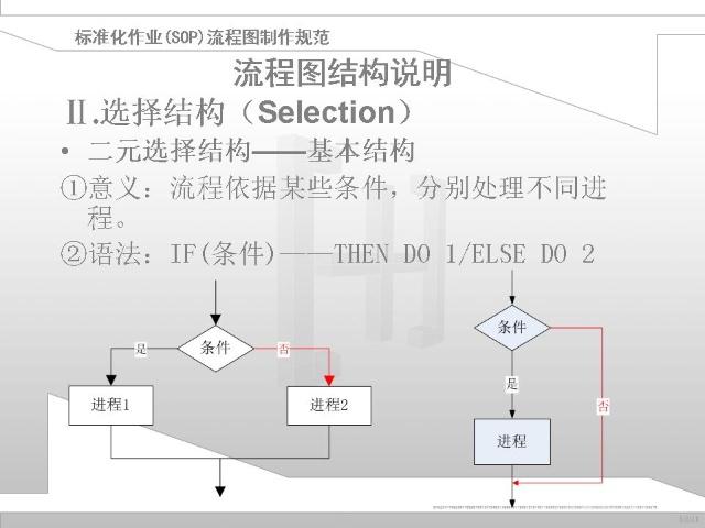 给公司做的策划用流程图规范ppt文档