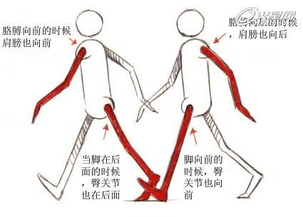 角色在走路时,肩膀和臀部不是僵硬着一动不动的.使角色的肩高清图片